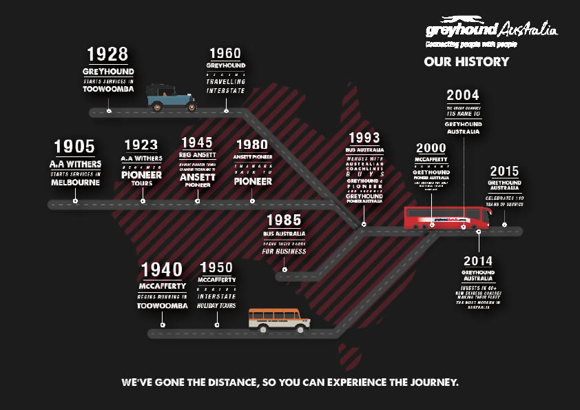 Infographic of the history of Greyhound Australia