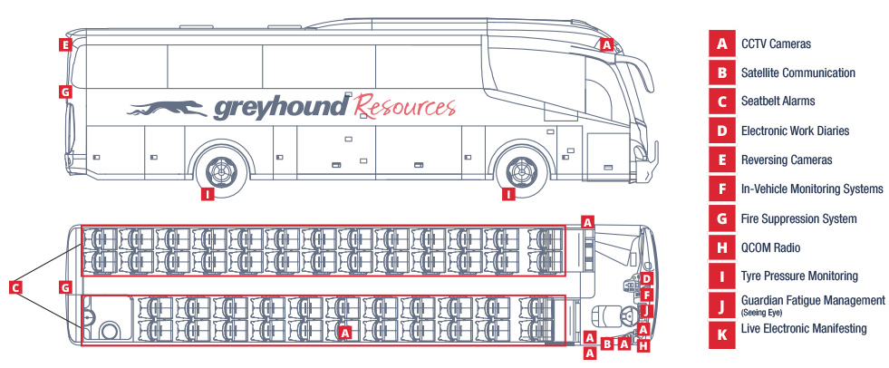Greyhound technology and safety features